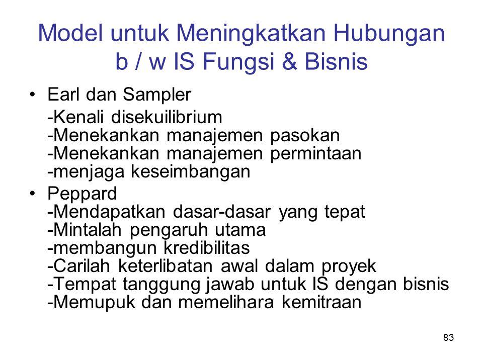 Model untuk Meningkatkan Hubungan b / w IS Fungsi & Bisnis