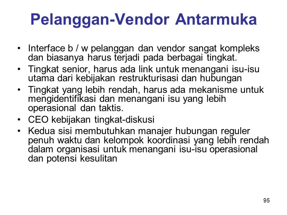 Pelanggan-Vendor Antarmuka