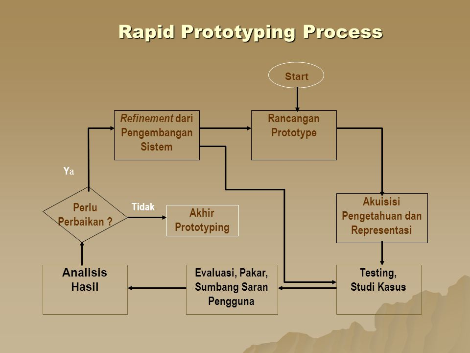 Rapid Prototyping Process