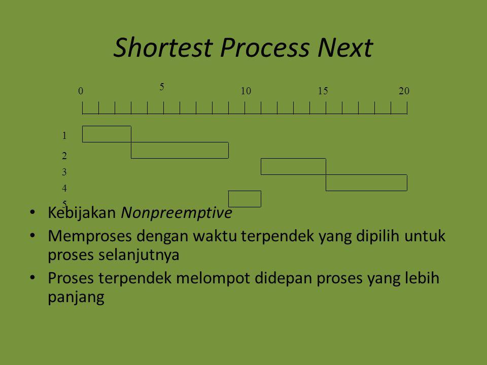 Shortest Process Next Kebijakan Nonpreemptive