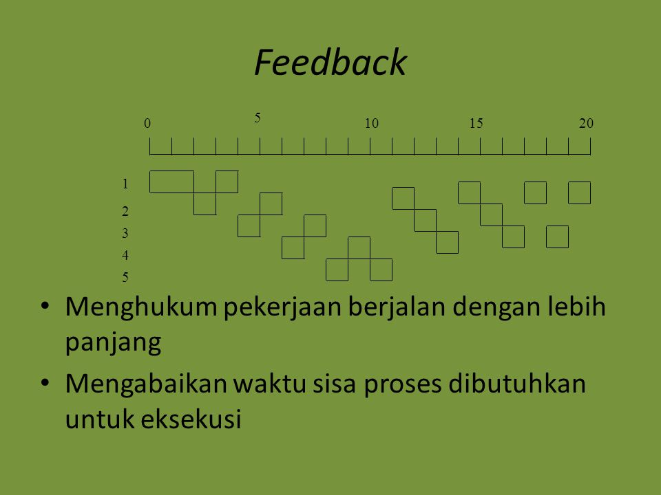 Feedback Menghukum pekerjaan berjalan dengan lebih panjang