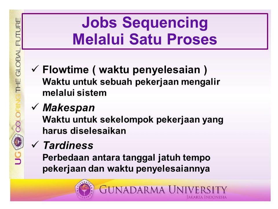 Jobs Sequencing Melalui Satu Proses