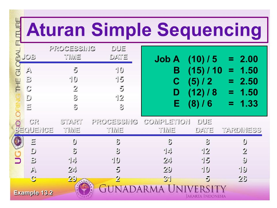 Aturan Simple Sequencing