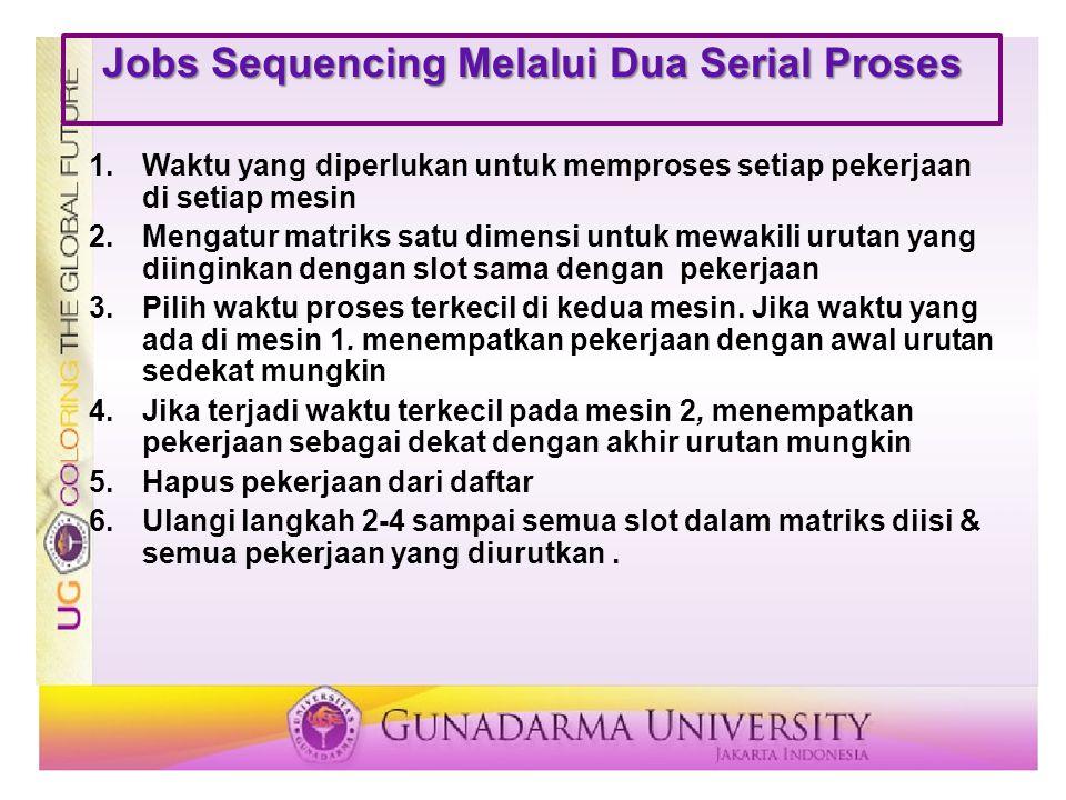 Jobs Sequencing Melalui Dua Serial Proses