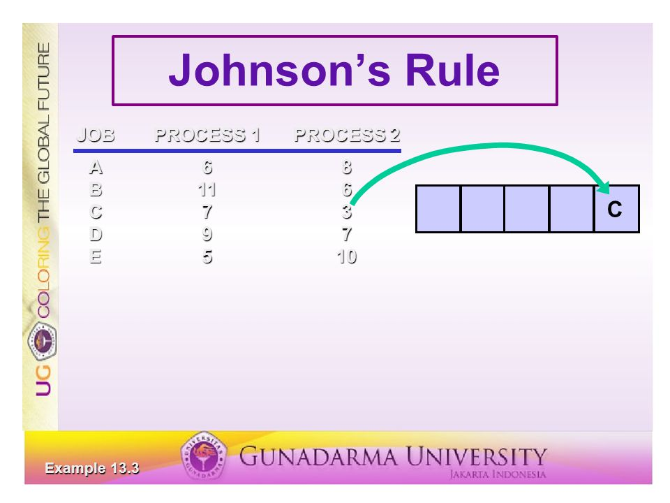 Johnson's Rule C JOB PROCESS 1 PROCESS 2 A 6 8 B 11 6 C 7 3 D 9 7