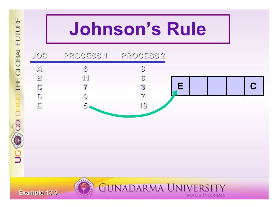 Johnson's Rule E C JOB PROCESS 1 PROCESS 2 A 6 8 B 11 6 C 7 3 D 9 7