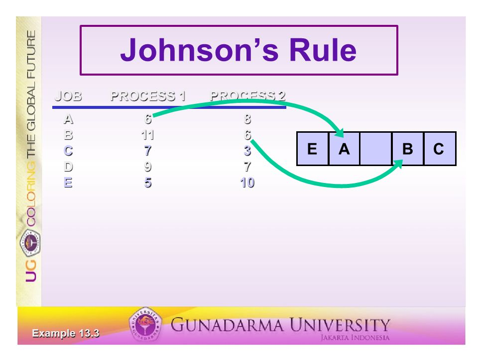 Johnson's Rule E A B C JOB PROCESS 1 PROCESS 2 A 6 8 B 11 6 C 7 3