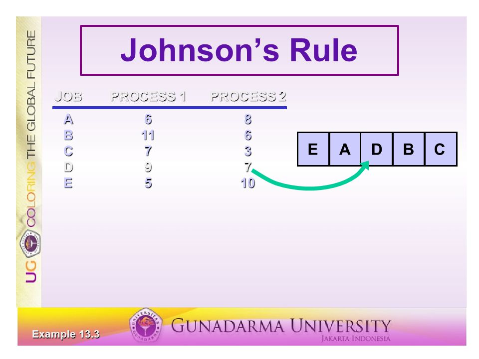 Johnson's Rule E A D B C JOB PROCESS 1 PROCESS 2 A 6 8 B 11 6 C 7 3