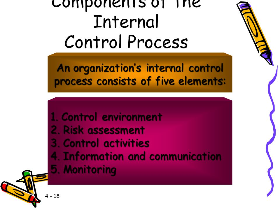 Components of the Internal Control Process