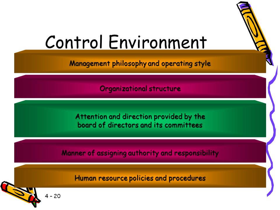 Control Environment Management philosophy and operating style