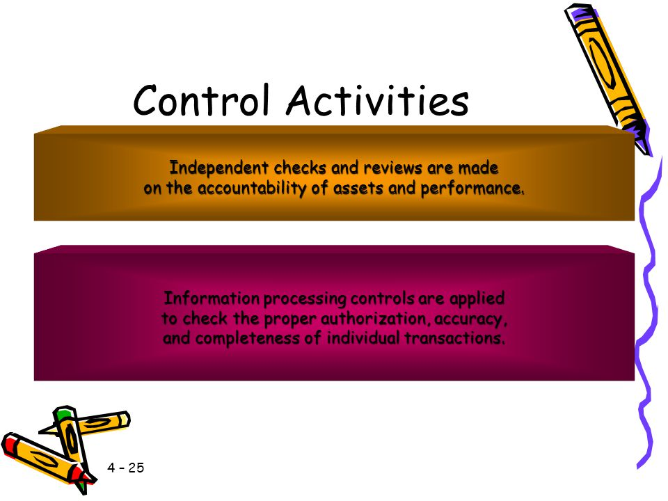 Control Activities Independent checks and reviews are made