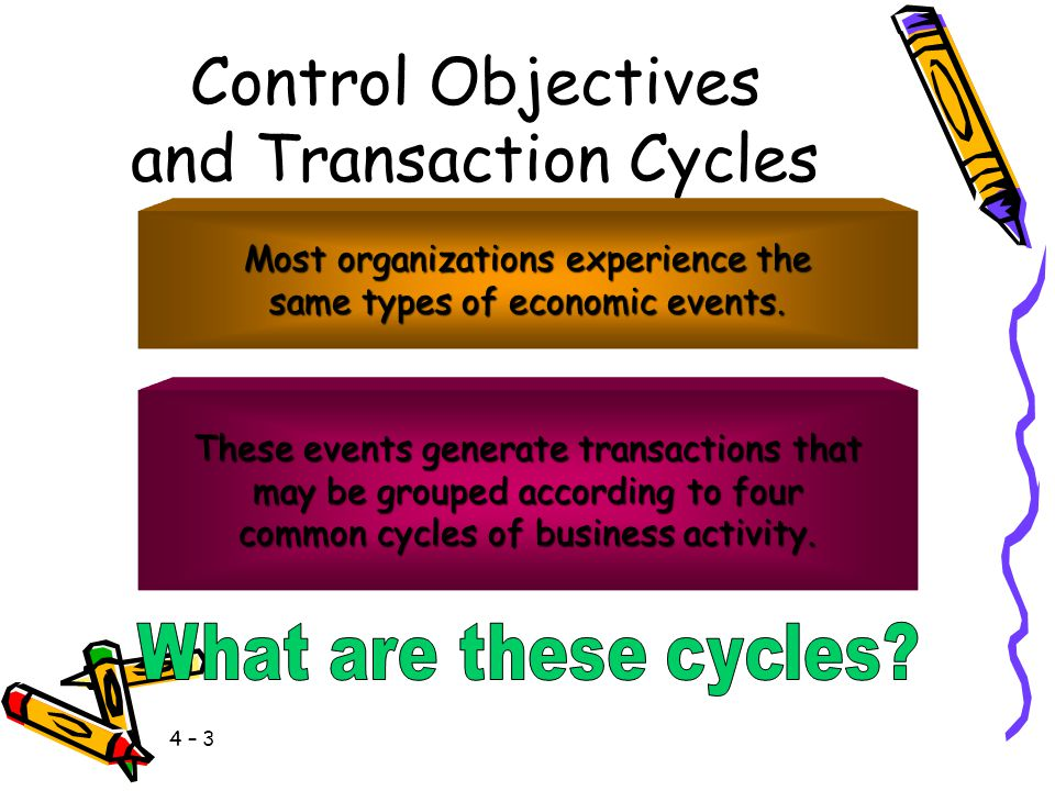 Control Objectives and Transaction Cycles