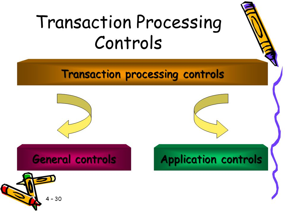Transaction Processing Controls