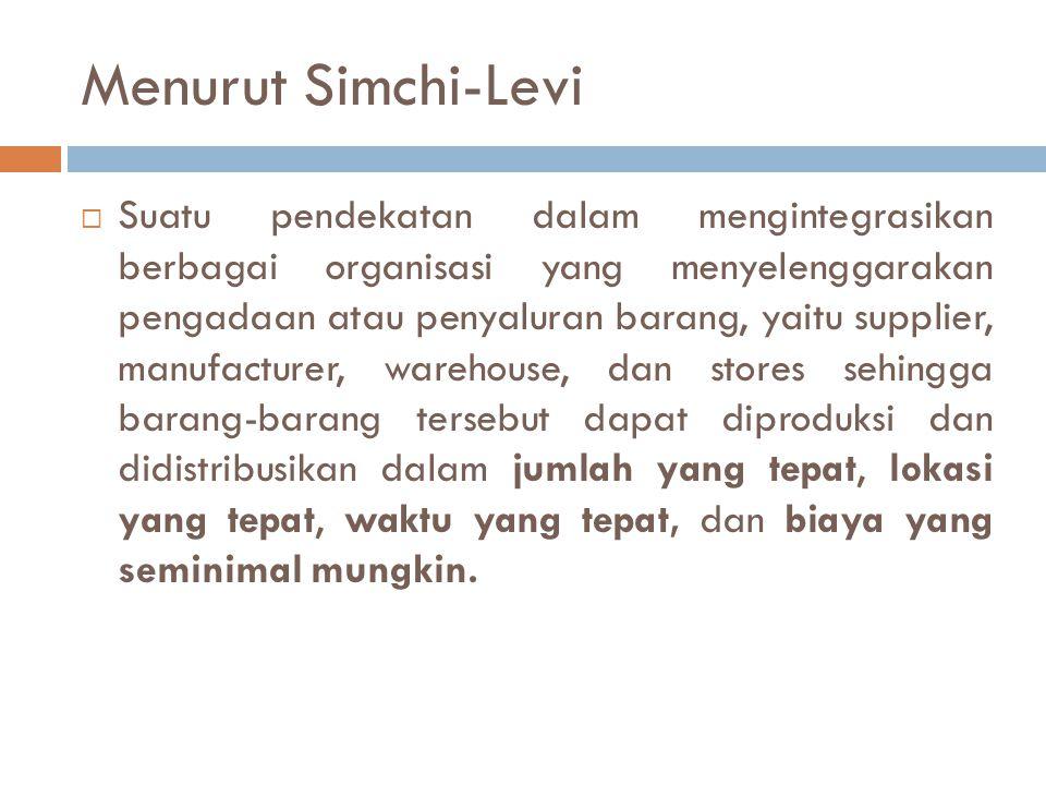 Menurut Simchi-Levi