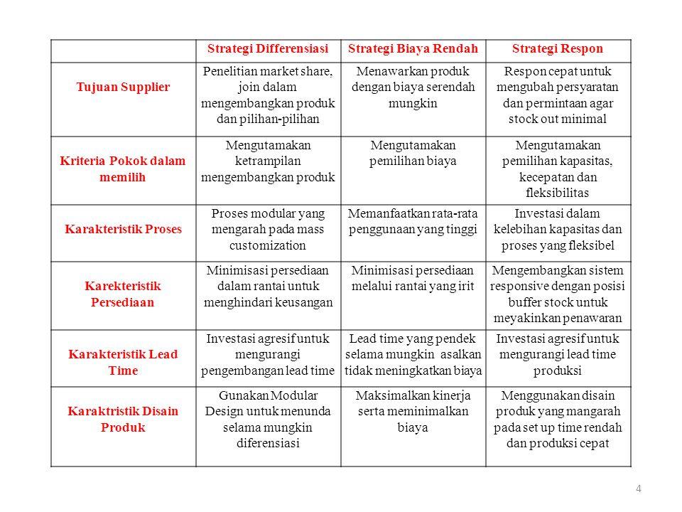 Strategi Differensiasi Strategi Biaya Rendah Strategi Respon