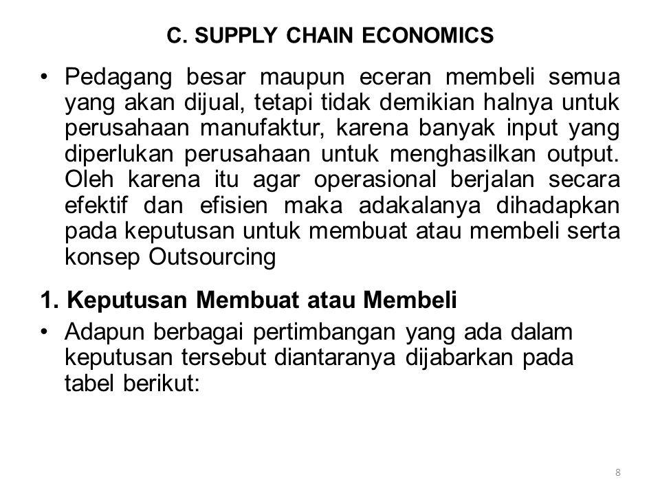 C. SUPPLY CHAIN ECONOMICS