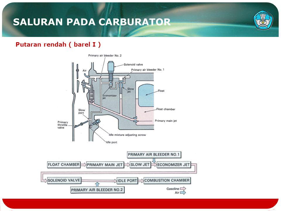 SALURAN PADA CARBURATOR