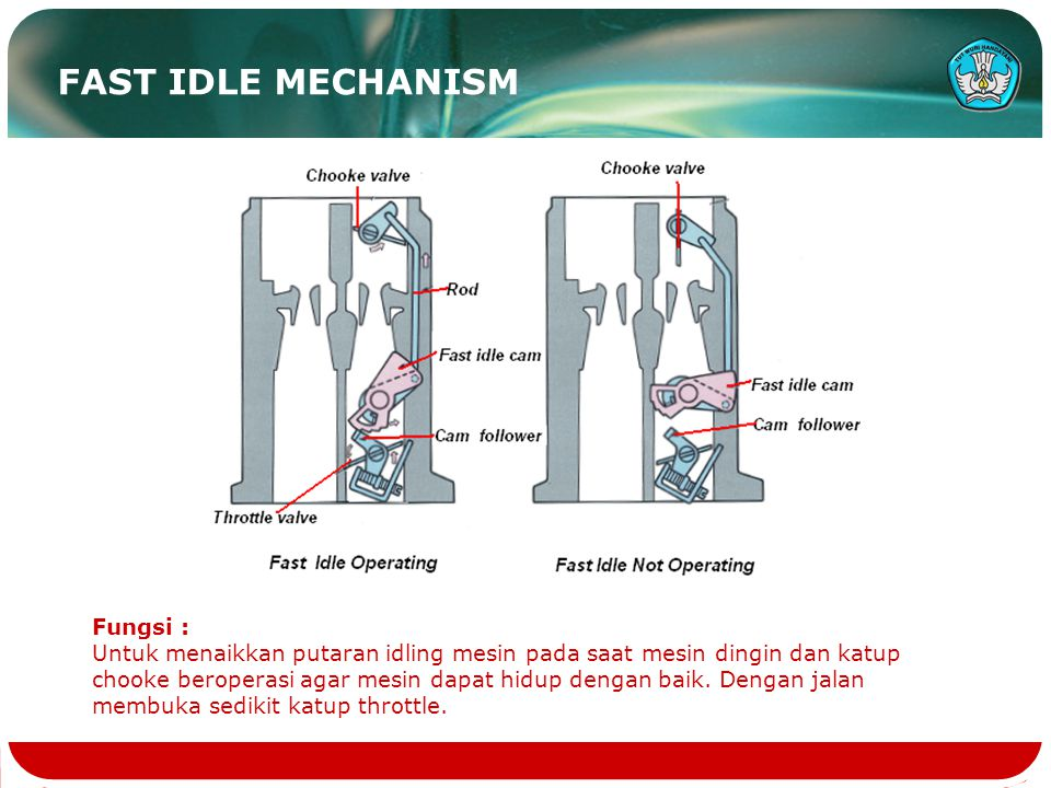 FAST IDLE MECHANISM Fungsi :