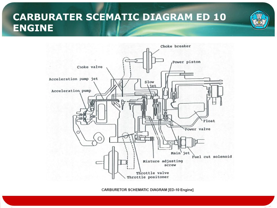CARBURATER SCEMATIC DIAGRAM ED 10 ENGINE
