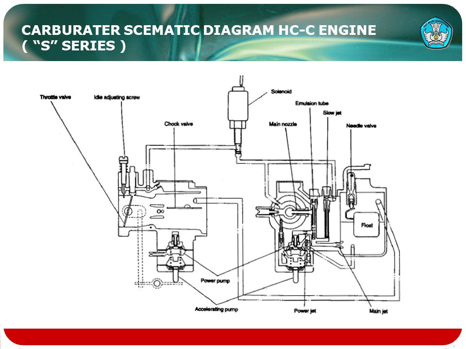 CARBURATER SCEMATIC DIAGRAM HC-C ENGINE ( S SERIES )