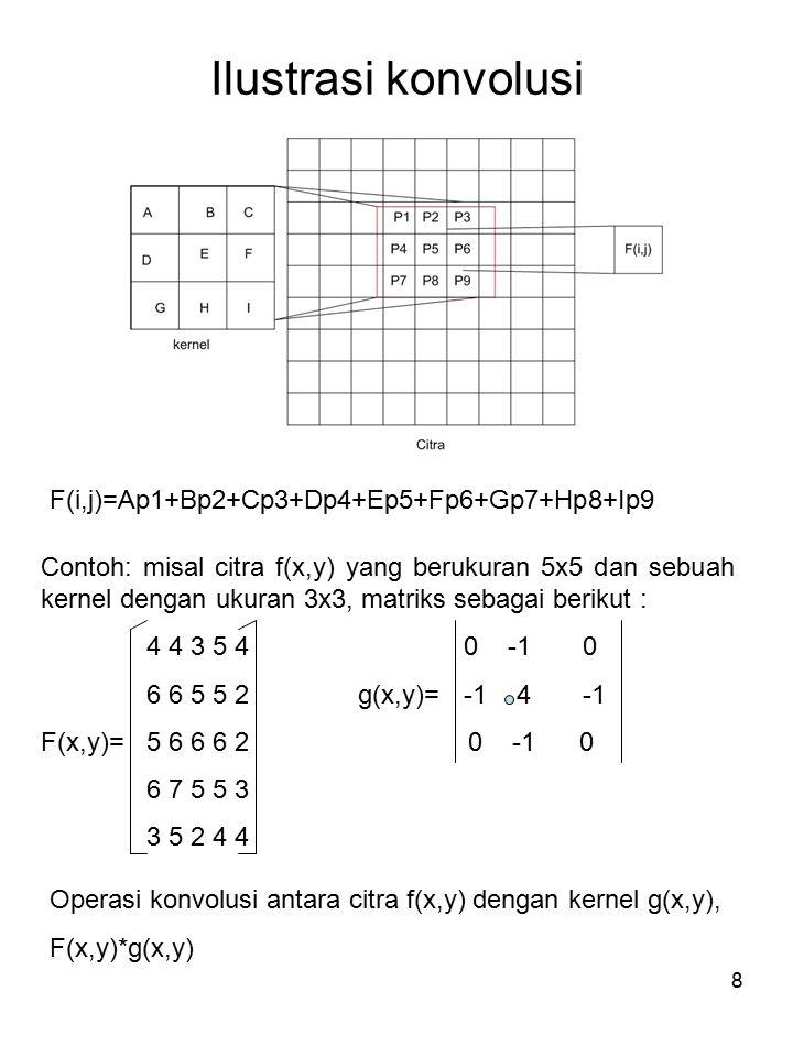 Ilustrasi konvolusi F(i,j)=Ap1+Bp2+Cp3+Dp4+Ep5+Fp6+Gp7+Hp8+Ip9