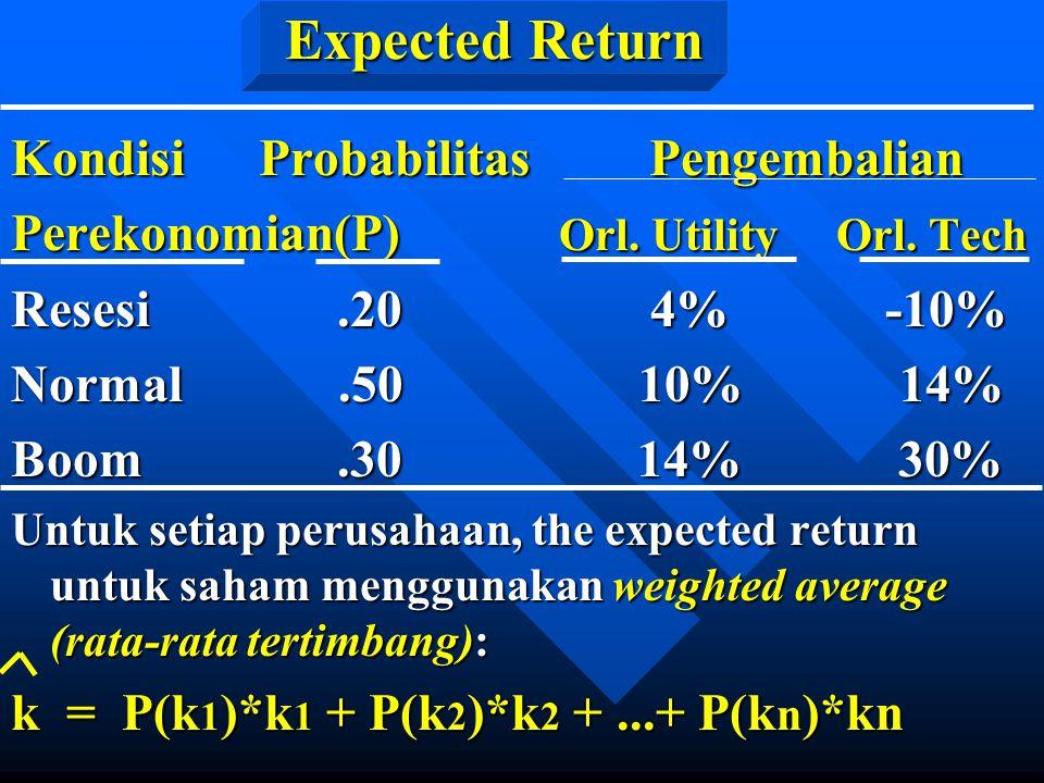 Expected Return Kondisi Probabilitas Pengembalian