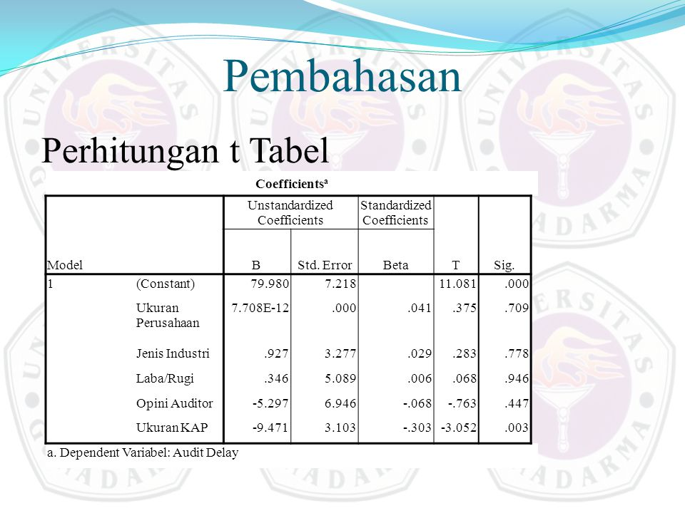 Pembahasan Perhitungan t Tabel Coefficientsa Model