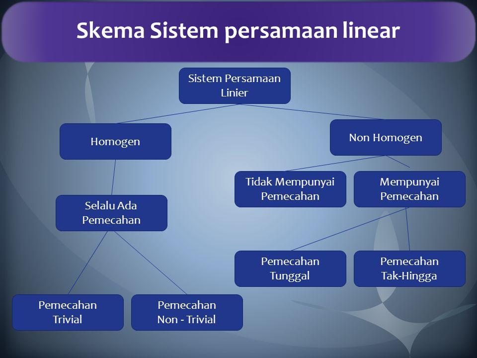 Skema Sistem persamaan linear