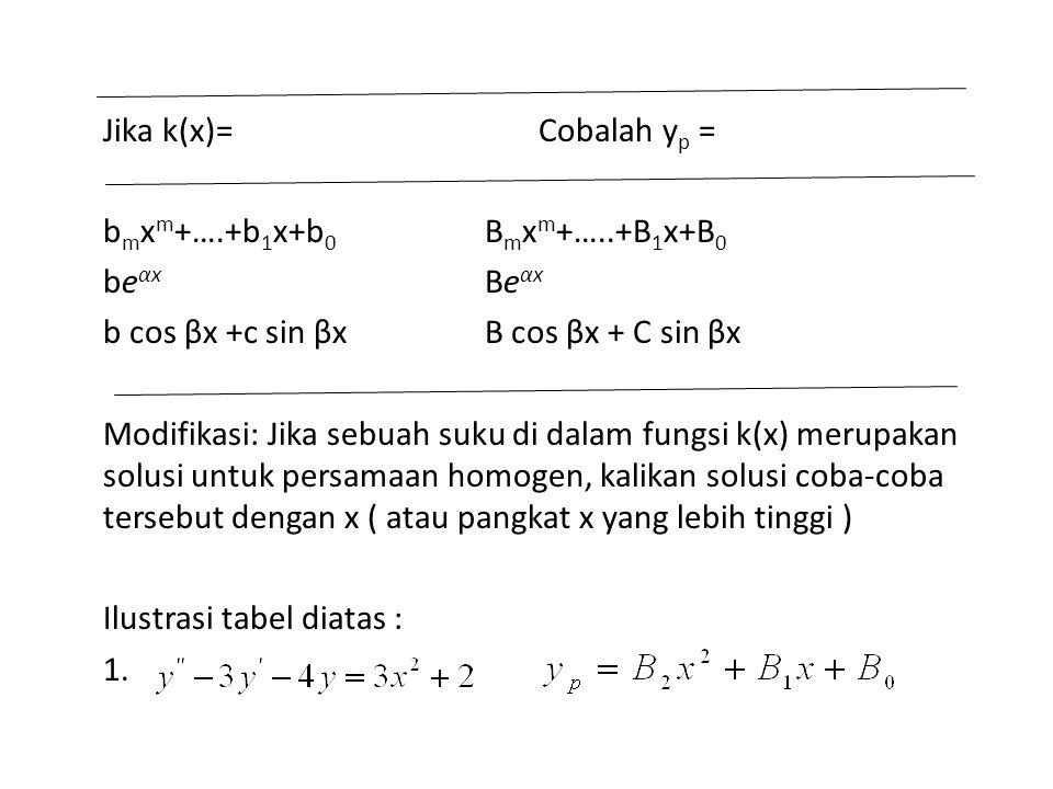 Jika k(x)= Cobalah yp = bmxm+….+b1x+b0 Bmxm+…..+B1x+B0. beαx Beαx.