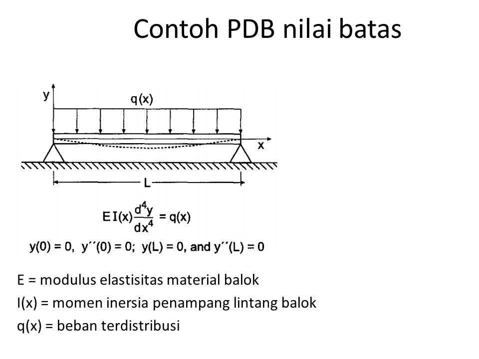 Contoh PDB nilai batas E = modulus elastisitas material balok