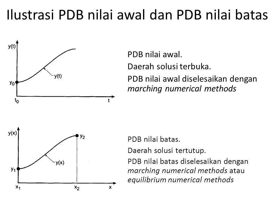 Ilustrasi PDB nilai awal dan PDB nilai batas