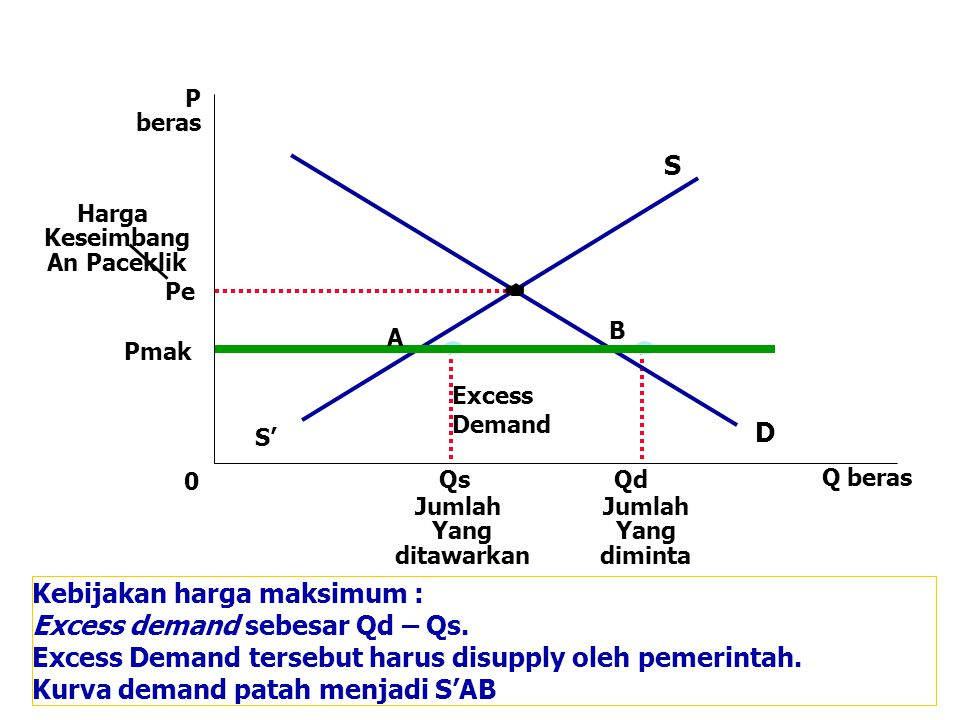 Kebijakan harga maksimum : Excess demand sebesar Qd – Qs.