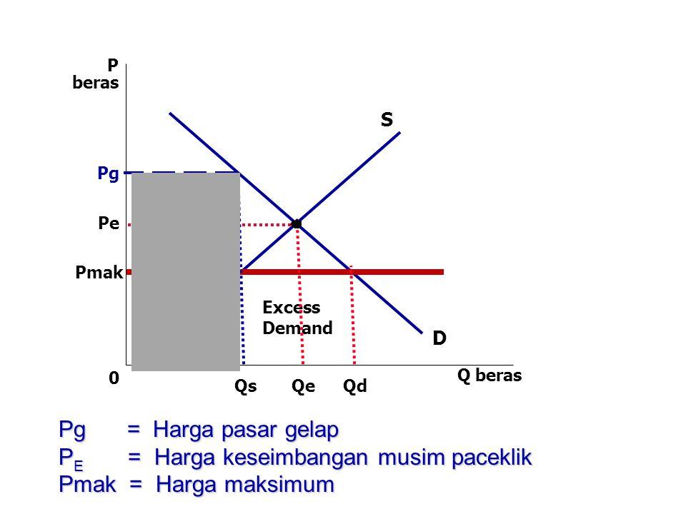 PE = Harga keseimbangan musim paceklik Pmak = Harga maksimum