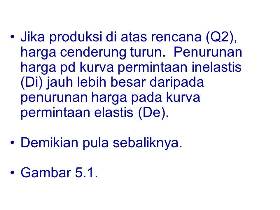 Jika produksi di atas rencana (Q2), harga cenderung turun