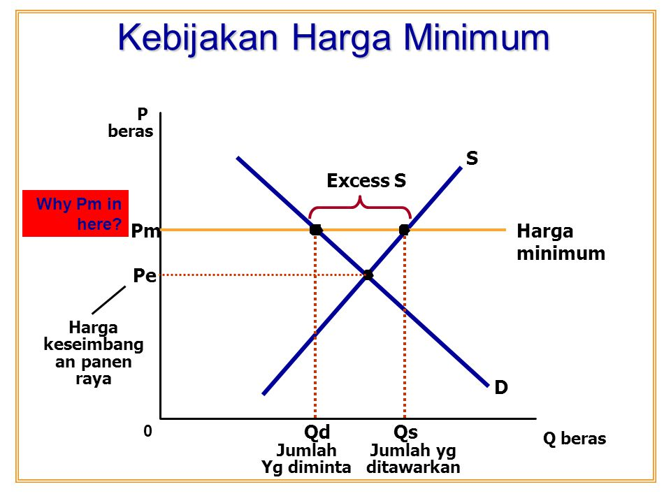 Kebijakan Harga Minimum