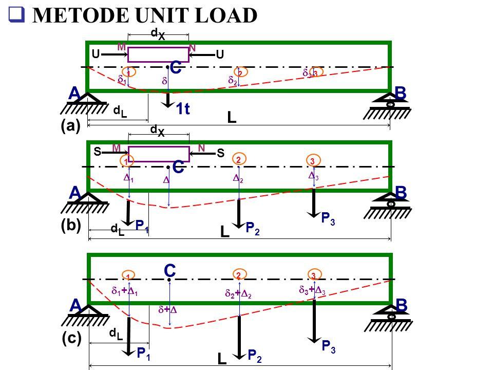 METODE UNIT LOAD C A B A B C A B C 1t L (a) (b) L (c) L P3 P1 P2 P3 P1