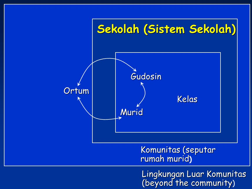 Sekolah (Sistem Sekolah)