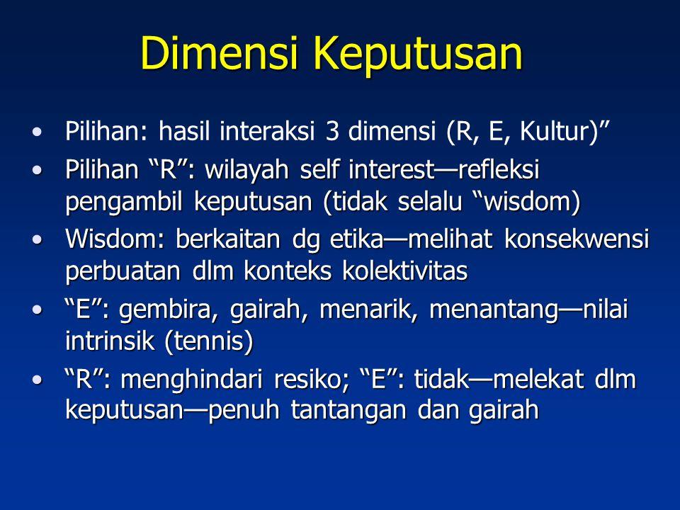 Dimensi Keputusan Pilihan: hasil interaksi 3 dimensi (R, E, Kultur)