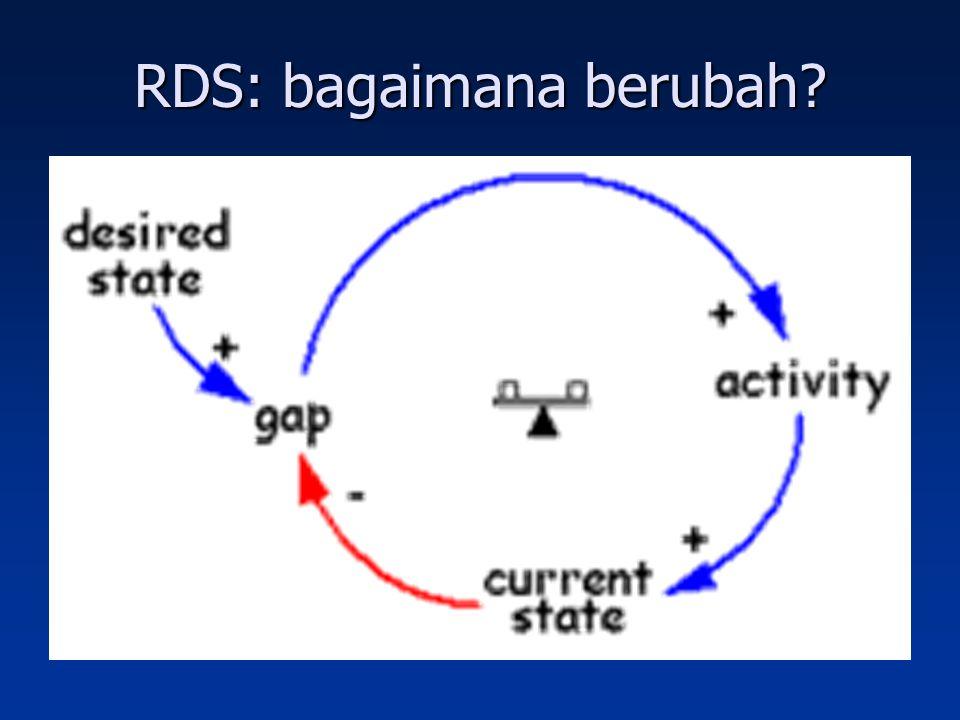 RDS: bagaimana berubah