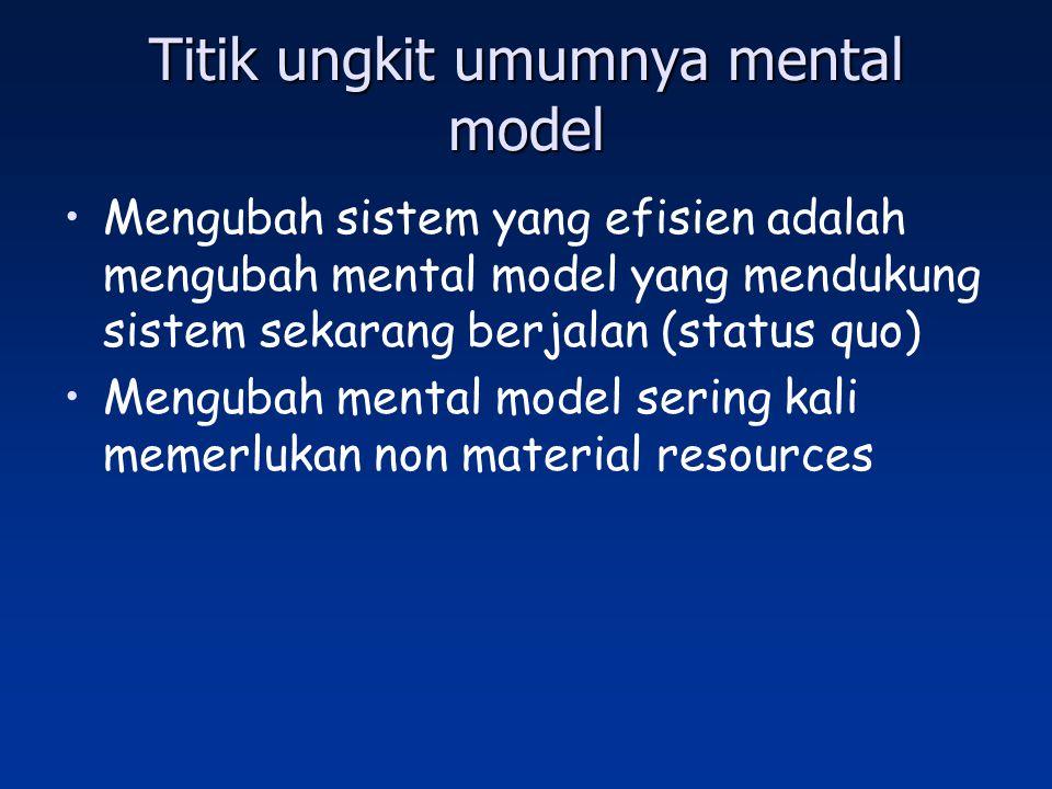 Titik ungkit umumnya mental model