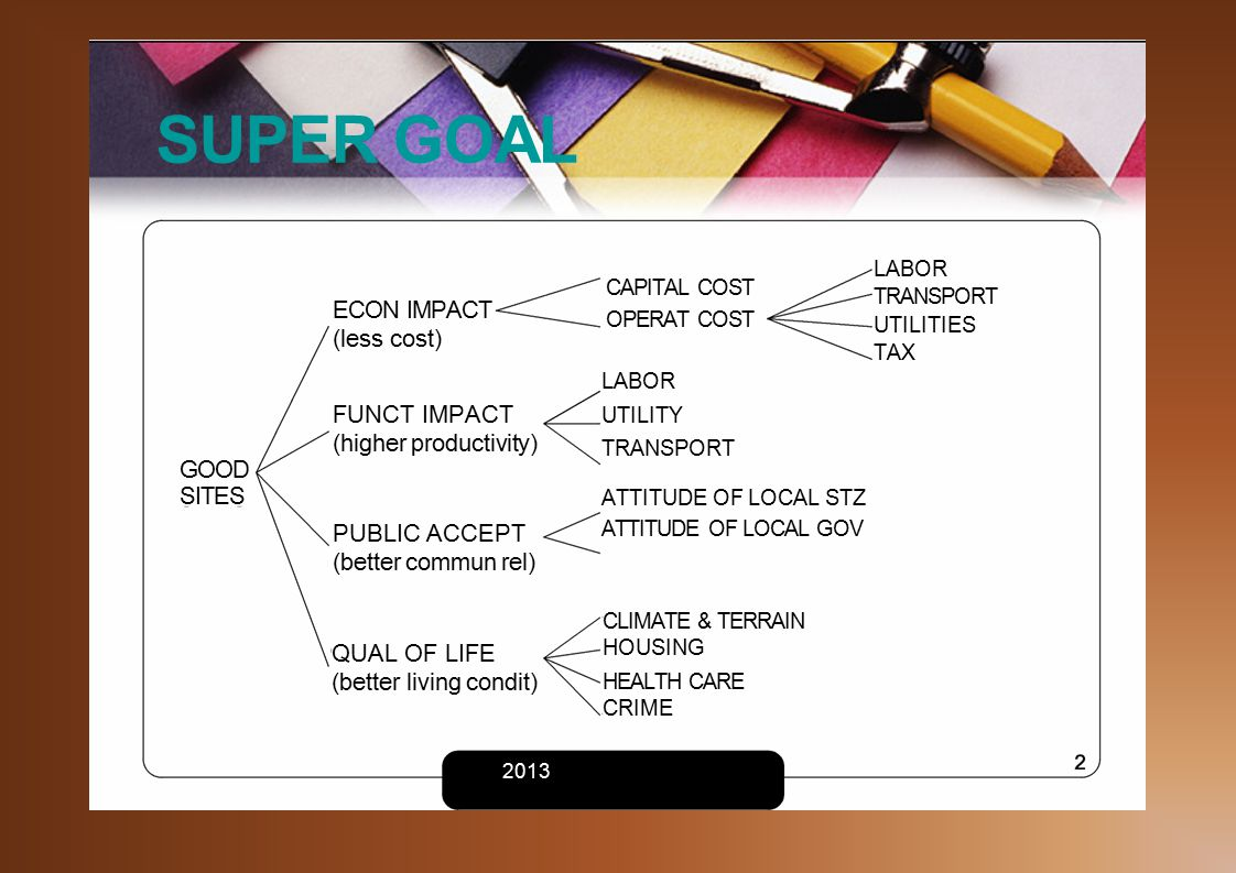 CAPITAL COST OPERAT COST