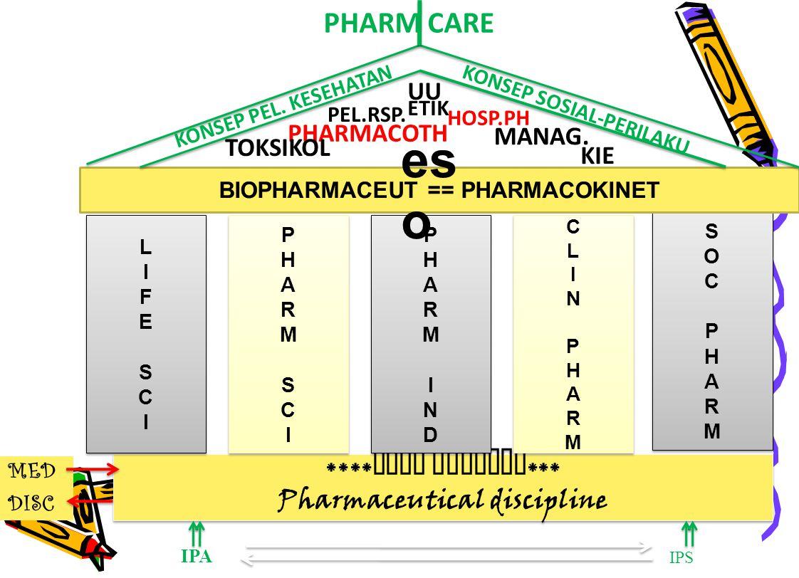 BIOPHARMACEUT == PHARMACOKINET Pharmaceutical discipline