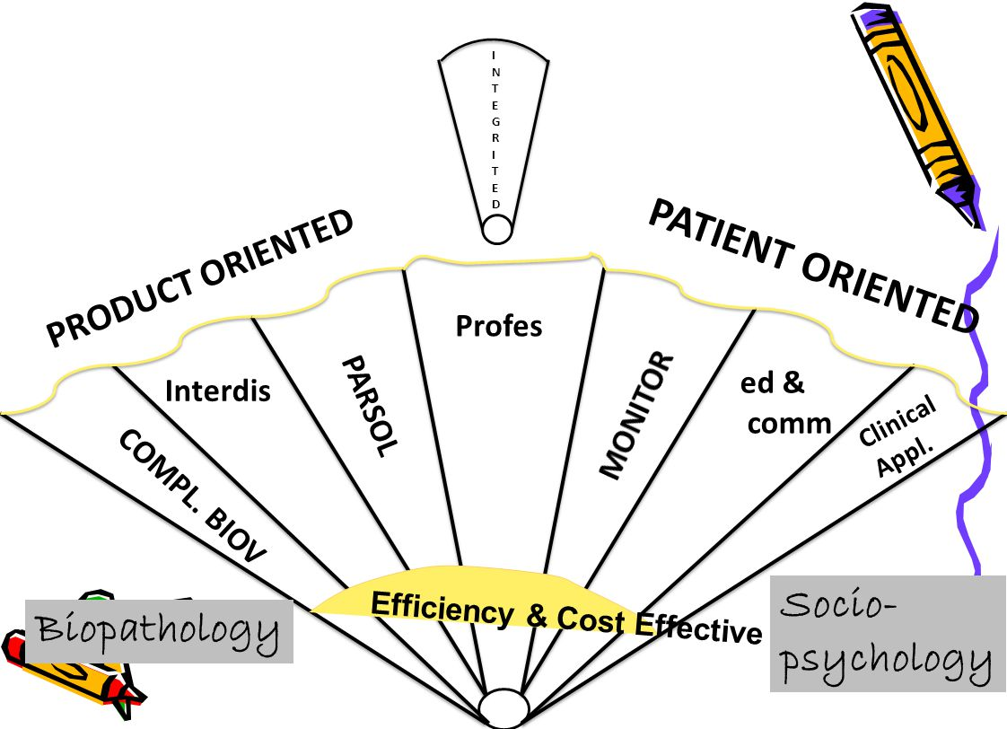 PATIENT ORIENTED Socio- Biopathology psychology PRODUCT ORIENTED