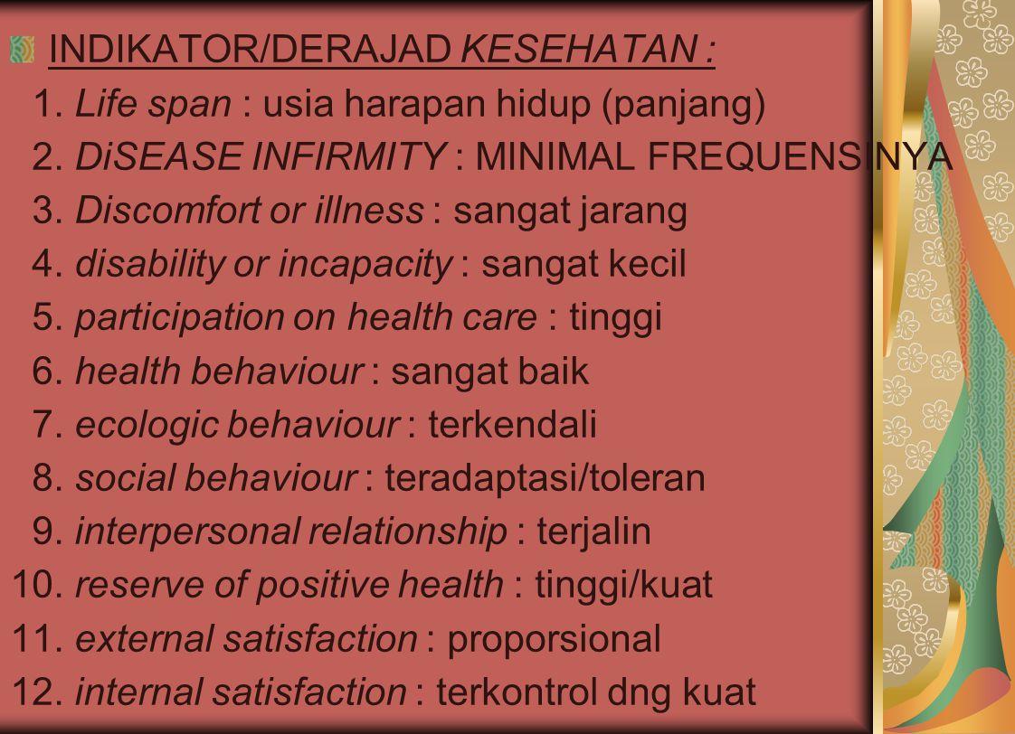 INDIKATOR/DERAJAD KESEHATAN :