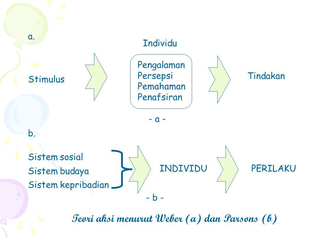 Teori aksi menurut Weber (a) dan Parsons (b)