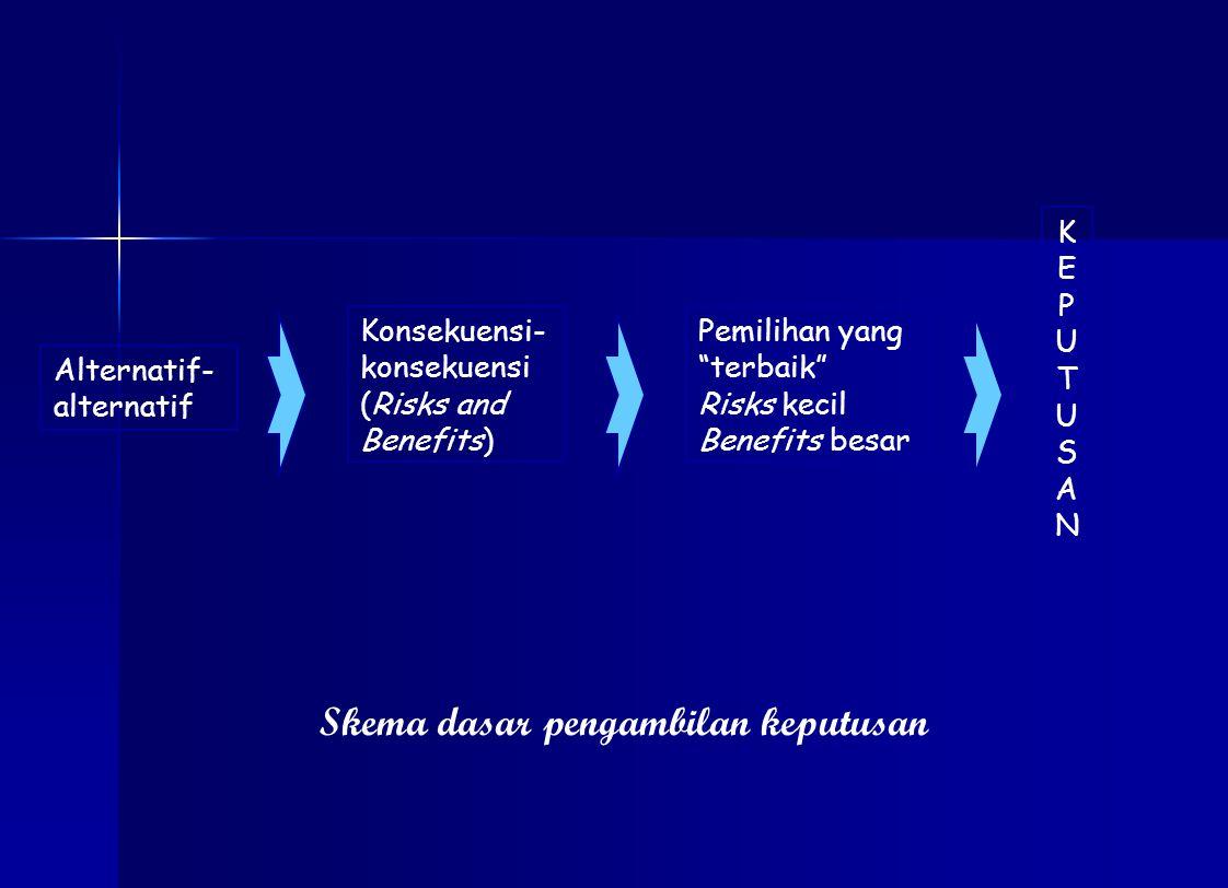 Skema dasar pengambilan keputusan