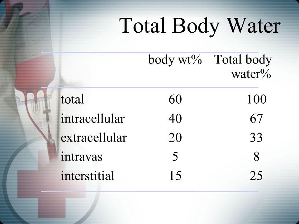 Total Body Water body wt% Total body water% total 60 100