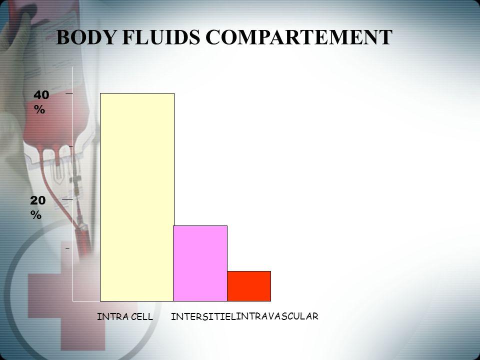 BODY FLUIDS COMPARTEMENT