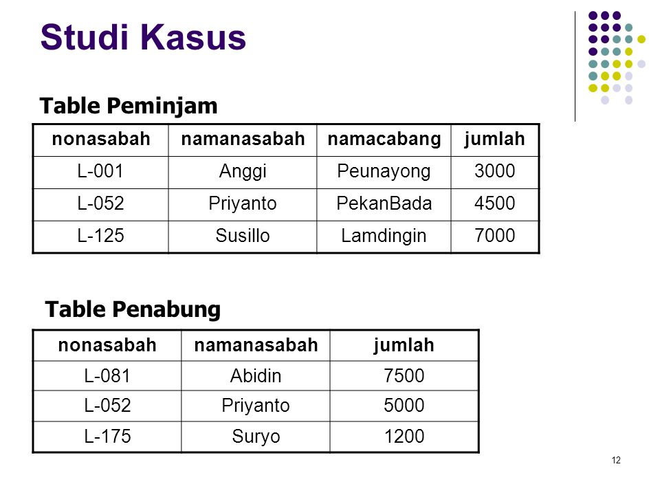 Studi Kasus Table Peminjam Table Penabung nonasabah namanasabah