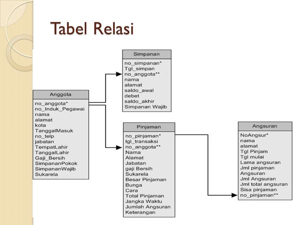 Tabel Relasi